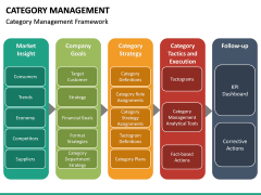 Category Management PPT slide 22