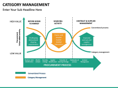 Category Management PPT slide 25