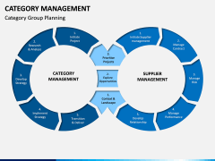 Category Management PPT slide 10
