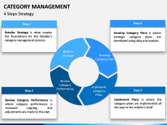 Category Management PPT slide 15