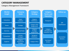 Category Management PPT slide 6