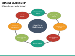 Change Leadership PPT slide 29