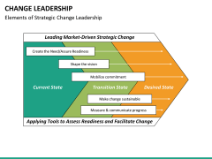 Change Leadership PPT slide 20