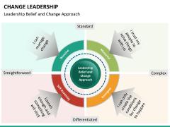 Change Leadership PPT slide 21