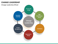 Change Leadership PPT slide 22
