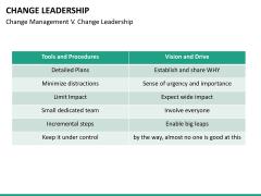 Change Leadership PPT slide 23