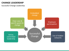 Change Leadership PPT slide 24