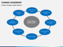 Change Leadership PPT slide 14