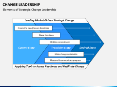 Change Leadership PPT slide 5