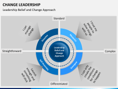 Change Leadership PPT slide 6