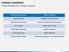 Change Leadership PPT slide 8
