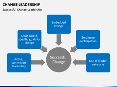 Change Leadership PPT slide 9
