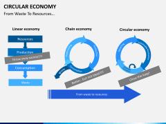 Circular economy PPT slide 3
