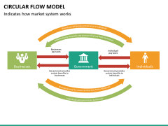 Circular flow model PPT slide 20