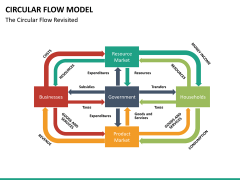 Circular flow model PPT slide 12