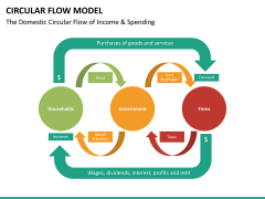 Circular flow model PPT slide 13