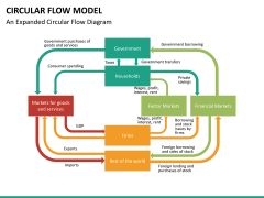 Circular flow model PPT slide 14
