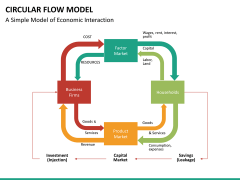 Circular flow model PPT slide 18