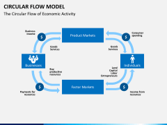 Circular flow model PPT slide 1