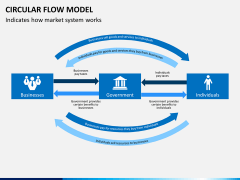 Circular flow model PPT slide 10