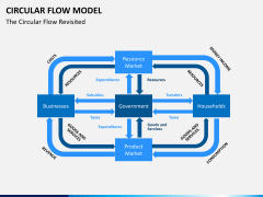 Circular flow model PPT slide 2
