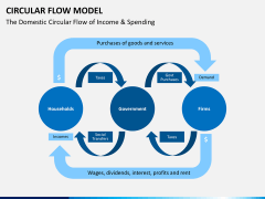 Circular flow model PPT slide 3