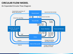 Circular flow model PPT slide 4