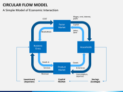 Circular flow model PPT slide 8