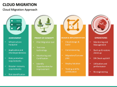 Cloud Migration PPT slide 20
