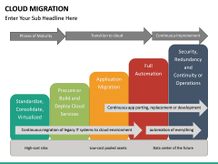 Cloud Migration PPT slide 29