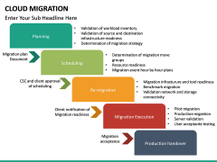 Cloud Migration PPT slide 30