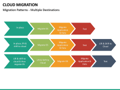 Cloud Migration PPT slide 33