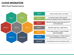 Cloud Migration PPT slide 35