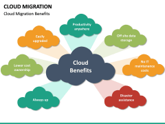 Cloud Migration PPT slide 36