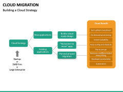 Cloud Migration PPT slide 26