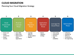 Cloud Migration PPT slide 28