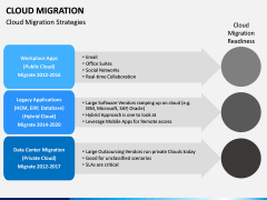 Cloud Migration PPT slide 3