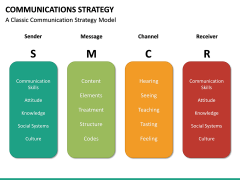 Communications strategy PPT slide 27