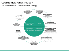 Communications strategy PPT slide 22