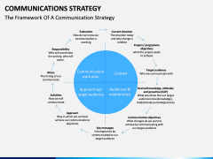 Communications strategy PPT slide 5