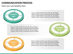 Communication process PPT slide 20
