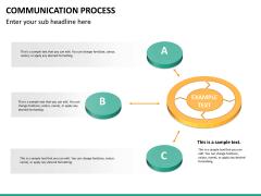 Communication process PPT slide 19