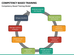 Competency Based Training PPT slide 11
