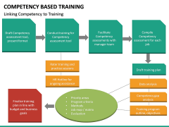 Competency Based Training PPT slide 20