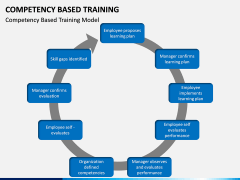 Competency Based Training PPT slide 1
