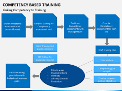 Competency Based Training PPT slide 10