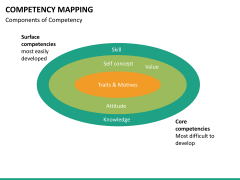 Competency mapping PPT slide 13