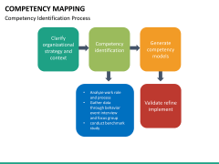Competency mapping PPT slide 15