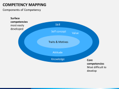 Competency mapping PPT slide 4