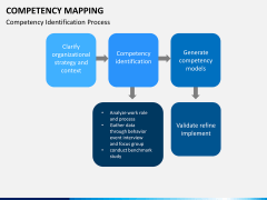 Competency mapping PPT slide 6